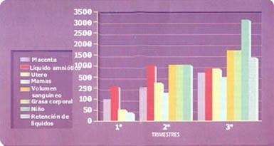Distribución de la ganancia de peso en el embarazo