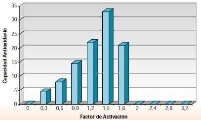 Factor activación incremento