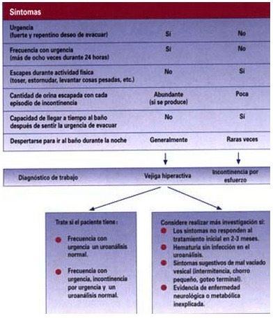 Síntomas para el diagnóstico diferencial de vejiga hiperactiva