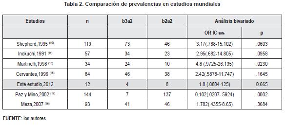 Comparación de prevalencias en estudios mudiales