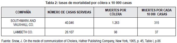Tasa de mortalidad por cólera