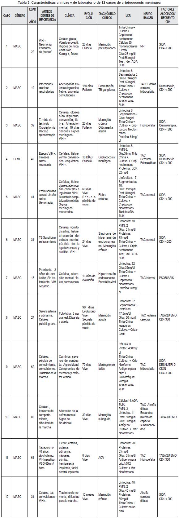 Características Clínicas y de Laboratorio