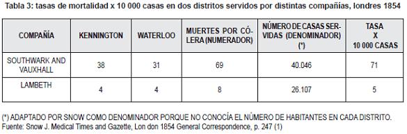 Tasa de mortalidad por cólera en distintas compañias