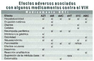 Medicamentos contra el VIH, Medicamento NRTI