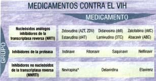 Ejemplos de medicamentos contra el VIH