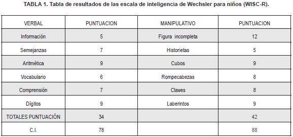 Escala de inteligencia de Wechsler para niños