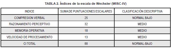 Índices de la escala de Wechsler
