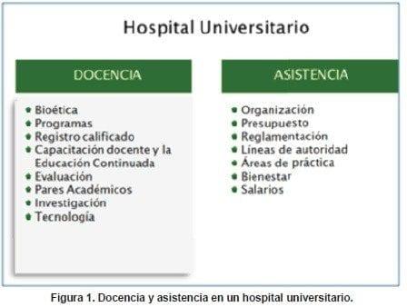 Docencia y asistencia en un hospital universitario.