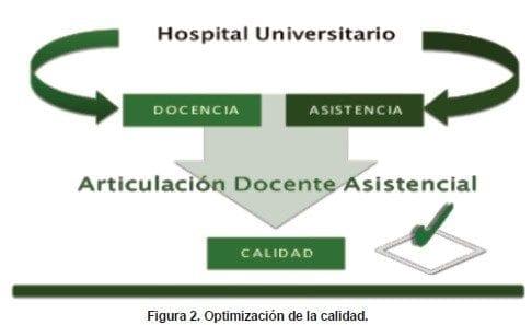 Optimización hospital universitario