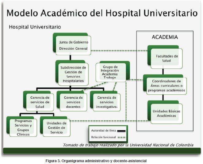 Organigrama administrativo y docente-asistencial