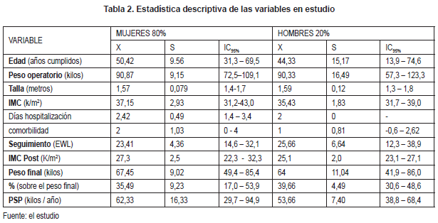 Porcentaje de pérdida sobrepeso