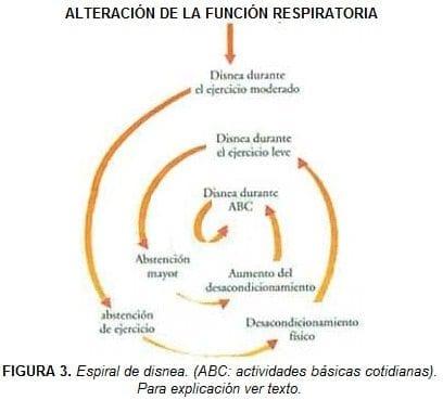 Espiral de disnea, pacientes con enfermedad pulmonar crónica