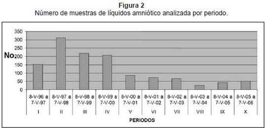 Liquido amniótico maduración pulmonar fetal