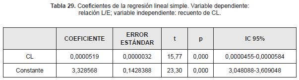 Coeficiente regresion lineal simple