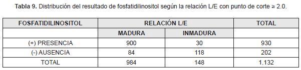 Distribución fosfatidilgliecerol maduración pulmonar fetal