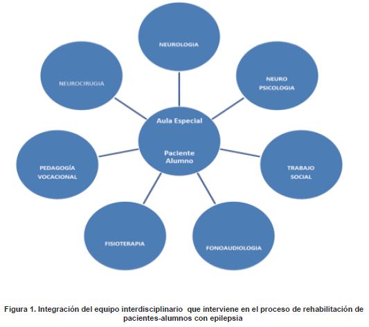 Proceso de rehabilitación de pacientes-alumnos con epilepsia