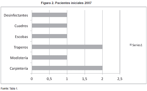 Pacientes iniciales 2007 en Famiempresa