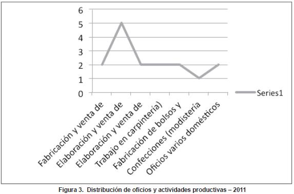 Distribución de oficios y actividades productivas – 2011