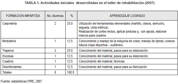 anm103-tabla1rehabilitacion