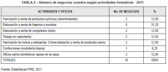 Negocios creados en el 2011