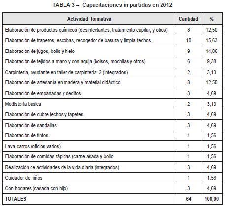 Capacitaciones impartidas en 2012