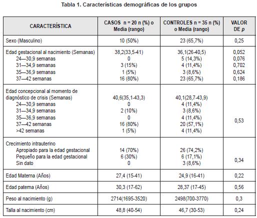 Características demográficas de los grupos
