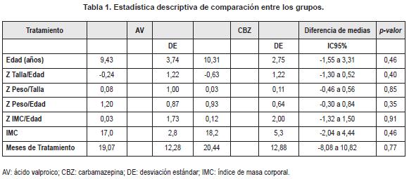 Estadística descriptiva de comparación entre los grupos