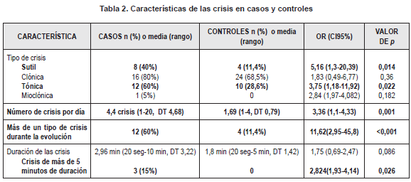 Características de las crisis en casos y controles