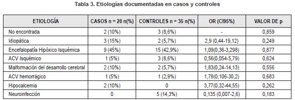 Etiologías documentadas en casos y controles