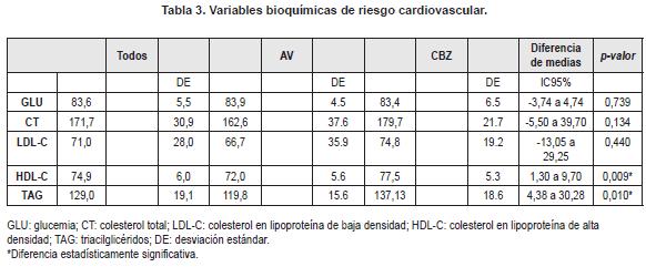 Variables bioquímicas de riesgo cardiovascular