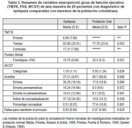Variables neuropsicológicas de función ejecutiva (TMTB, FAS, WCST)
