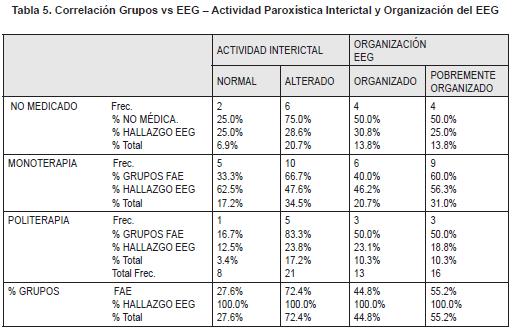 Correlación Grupos vs EEG – Actividad Paroxística Interictal y Organización del EEG