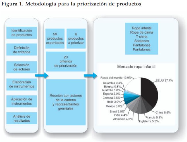 Criterios de priorizacion de productos textiles