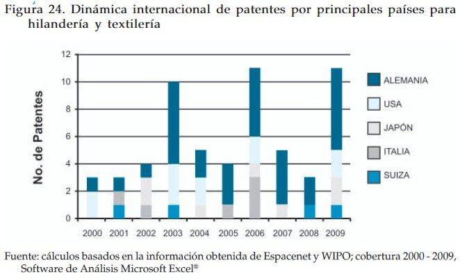 Dinámica internacional de patentes