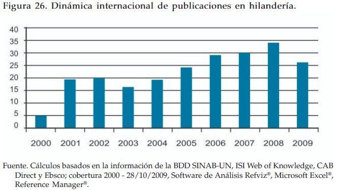 Dinámica internacional de publicaciones