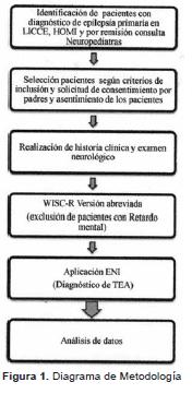 Diagrama de metodología
