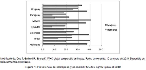 Prevalencia de sobrepeso y obesidad