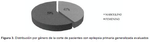 Distribución por género-epilepsia primaria