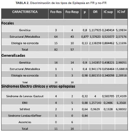 Discriminación de los tipos de epilepsia en FR y no-FR