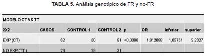 Análisis genotipico de FR y no-FR