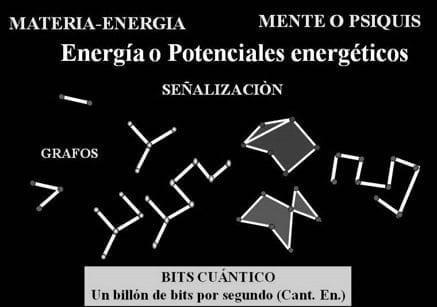 Energía o potenciales energéticos