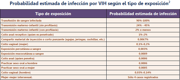 Justificacin del kit profilaxis en vctimas de abuso sexual infeccin por vih urtaz