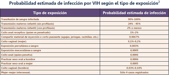 Justificacin del kit profilaxis en vctimas de abuso sexual infeccin por vih urtaz Image collections