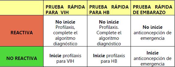 tabla4.pruebasrapidas