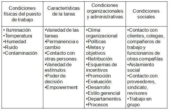 Categorías de las Variables Externas