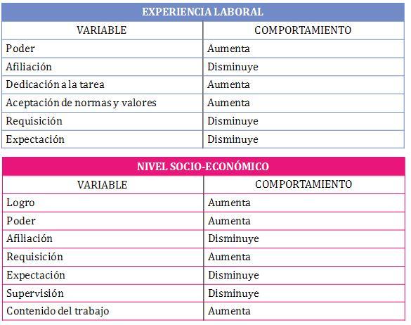 Estudio del tema en colombia experiencia laboral nivel