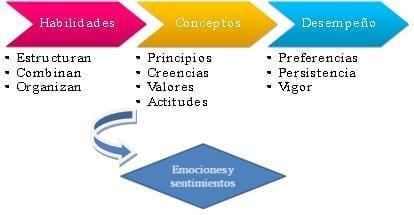 Relación de la Motivación con las Habilidades y los Conceptos
