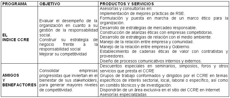 Programas cámaras de comercio del país