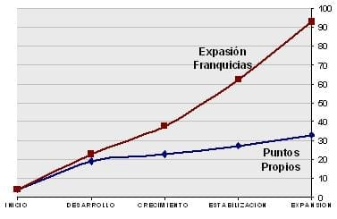 Comparativo expansion franquicias vs. propios