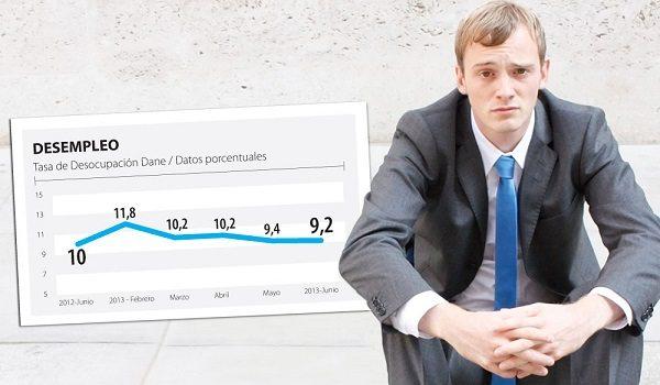 Crisis de Sobreproducción y Desempleo
